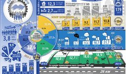 Инфографика: Фарғона вилоятининг беш йиллик ижтимоий-иқтисодий ривожланиши