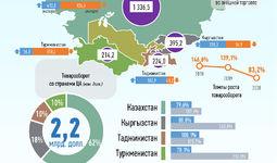 Инфографика: Торговля Узбекистана со странами Центральной Азии за июнь 2020 года
