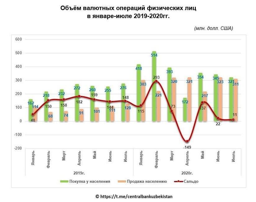 С начала года узбекистанцы купили $2 млрд