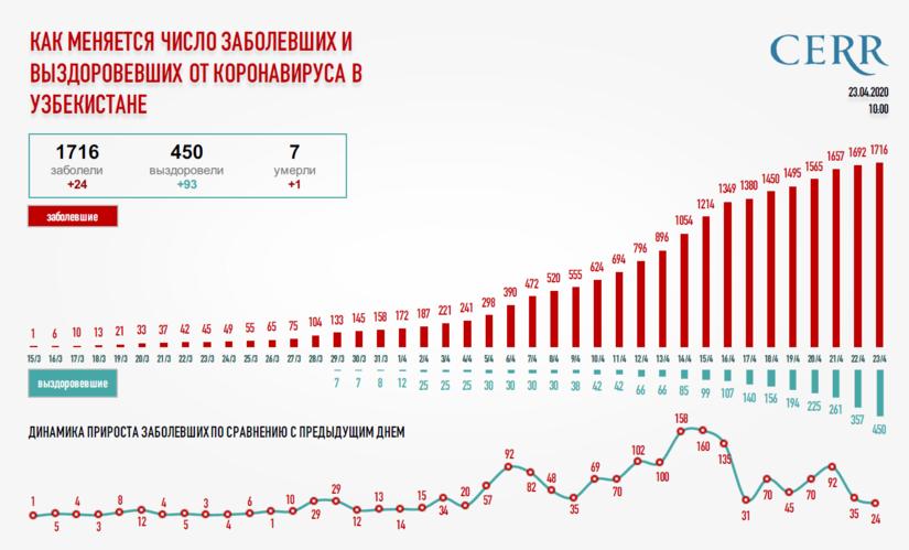 Как меняется число заболевших и выздоровевших от коронавируса в Узбекистане (по состоянию на 10 утра)