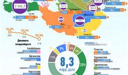 Инфографика: Торговля Узбекистана со странами ОЭС