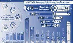 Инфографика: 2017-2021 йилларда Ўзбекистонда тадбиркорликни ривожлантириш