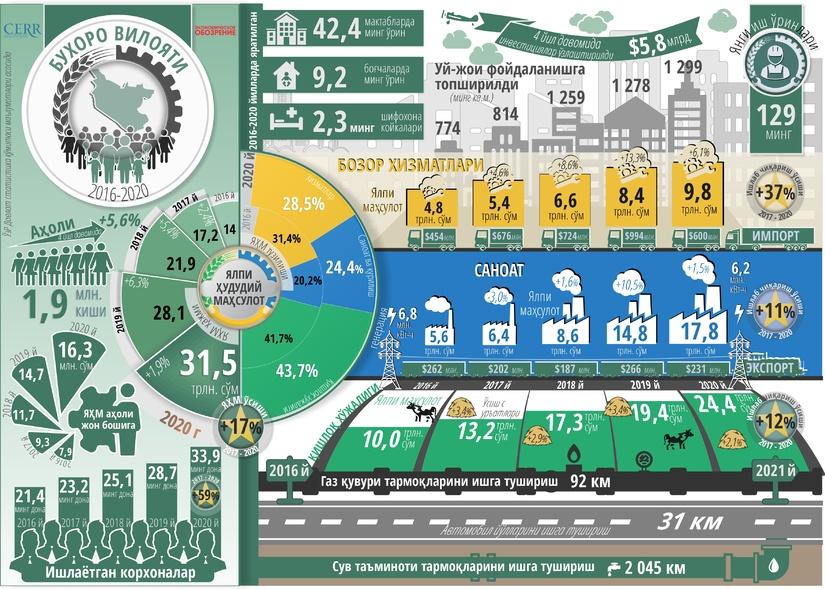 Infografika: Buxoro viloyatining besh yillik ijtimoiy-iqtisodiy rivojlanishi