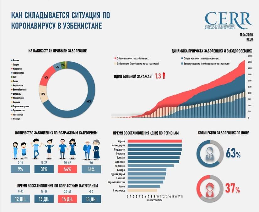 Инфографика: Как складывается ситуация по короновирусу в Узбекистане