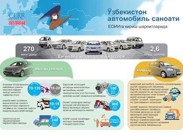 Инфографика: Ўзбекистон автомобиль саноати ЕОИИга кириш шароитларида