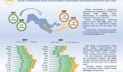 Сколько денежных переводов поступило в Узбекистан за 2020 год