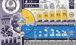 Инфографика: Тошкент шаҳрининг беш йиллик ижтимоий-иқтисодий ривожланиши