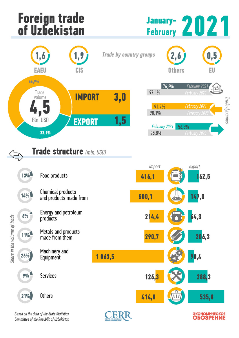 Infographics: Foreign trade of Uzbekistan in February 2021