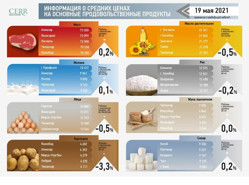Обзор цен за неделю: стоимость растительного масла за три недели снизилась на 1,3%