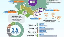 Инфографика: Ўзбекистоннинг Марказий Осиё давлатлари билан 2020 йил январь-июль ойларидаги савдо алоқалари
