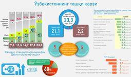Инфографика: Ўзбекистоннинг ташқи қарзи