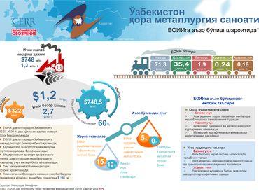 Инфографика: Ўзбекистон қора металлургия саноати ЕОИИга аъзо бўлиш шароитида