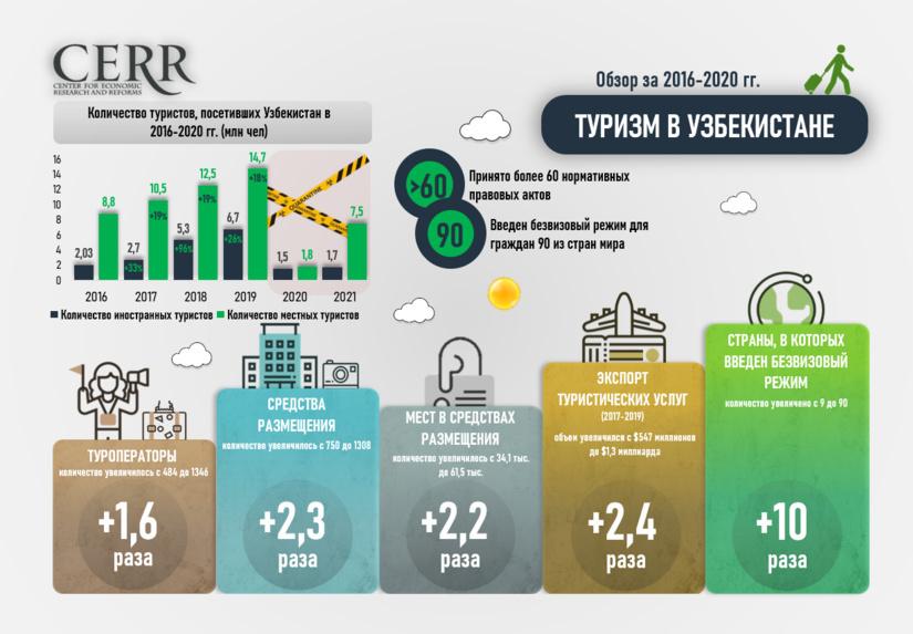 Инфографика: Развитие туризма в Узбекистане: обзор туротрасли за 2016-2020 гг.