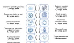 Ўзбекистоннинг давлат қарзи 23,3 млрд долларни ташкил этди