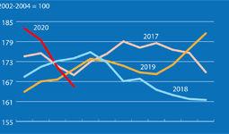 Мировые цены на продовольствие снижаются третий месяц подряд - ФАО