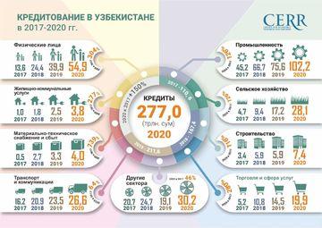 Инфографика: Кредитование в Узбекистане в 2017-2020 гг.