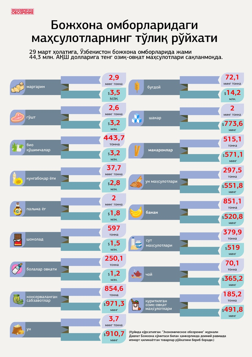 Инфографика: Божхона омборларидаги маҳсулотларнинг тўлиқ рўйхати