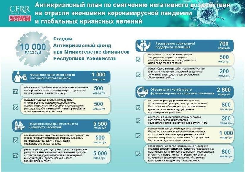 Инфографика: Антикризисный план по поддержке экономики из-за коронавируса и глобальных кризисных явлений