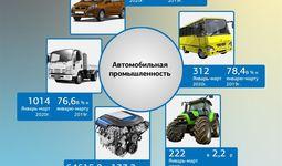 Автомобильная промышленность Узбекистана: итоги за первый квартал 2020 года
