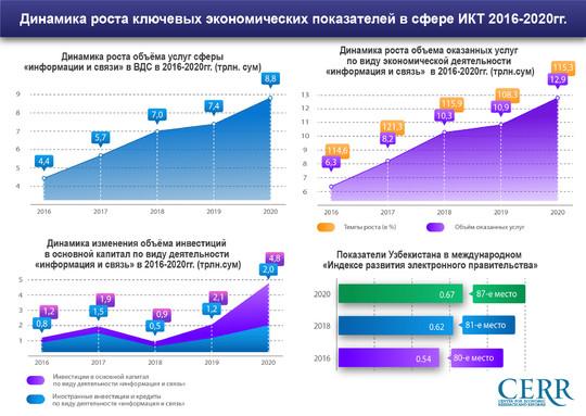 Обзор Центра экономических исследований и реформ: развитие цифровой экономики в Узбекистане за четыре года