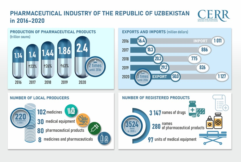 Infographic: Development of the pharmaceutical industry in Uzbekistan during 2016-2020