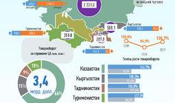 Инфографика: Торговля Узбекистана со странами Центральной Азии за июль 2021 года