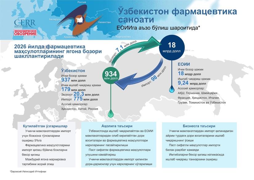 Инфографика: Ўзбекистон фармацевтика саноати ЕОИИга аъзо бўлиш шароитида