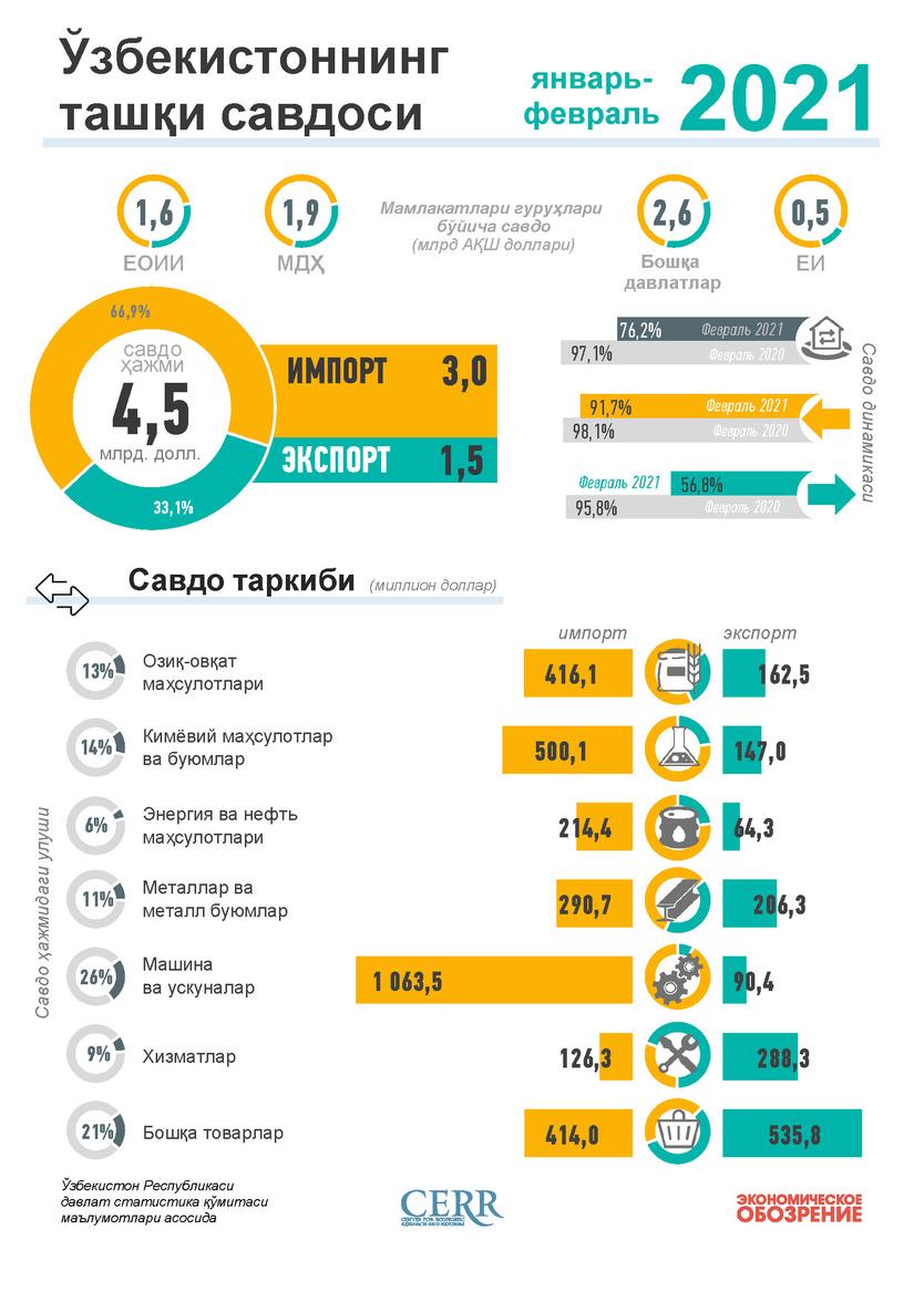 Инфографика: Ўзбекистоннинг 2021 йил февраль ойи учун ташқи савдоси