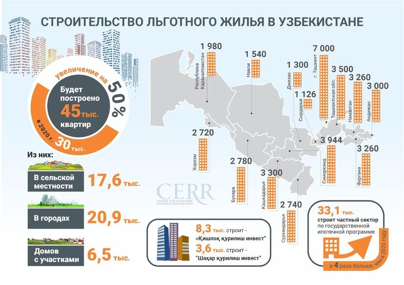 Инфографика: Строительство льготного жилья в Узбекистане