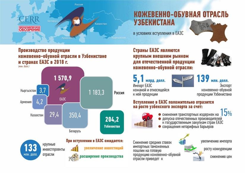 Инфографика: Кожевенно-обувная отрасль Узбекистана в условиях вступления в ЕАЭС