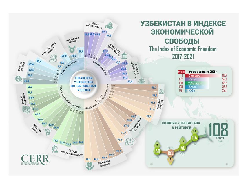 Инфографика: Узбекистан в Индексе экономической свободы 2017-2021 гг.