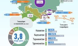 Инфографика: Торговля Узбекистана со странами Центральной Азии за октябрь 2020 года