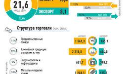 Инфографика: Внешняя торговля Узбекистана за январь-июль 2021 года