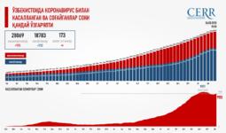 Инфографика: Ўзбекистонда коронавирус билан касалланган ва соғайганлар сони қандай ўзгаряпти