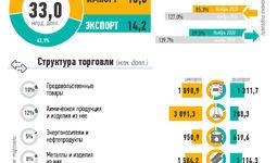 Инфографика: Внешняя торговля Узбекистана за январь-декабрь 2020 года