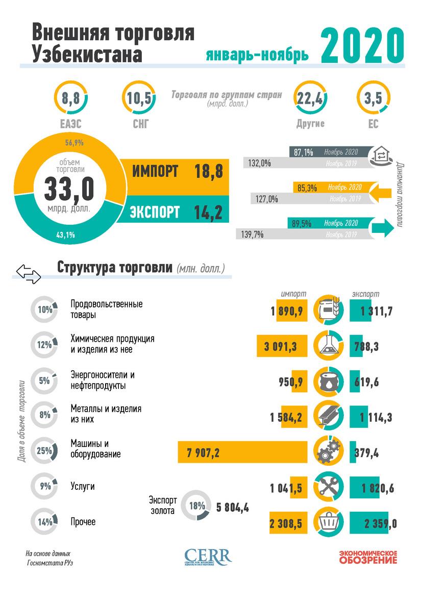Инфографика: Внешняя торговля Узбекистана за январь-ноябрь 2020 года
