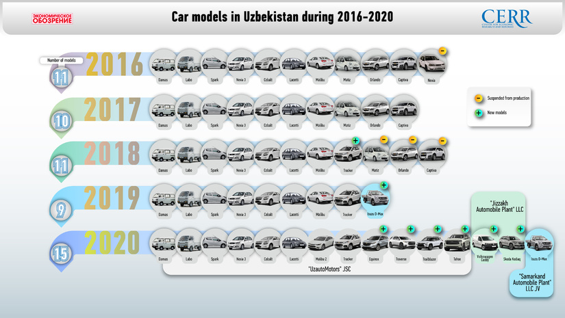 Infographics: Review of the automotive industry of Uzbekistan in 2016-2020