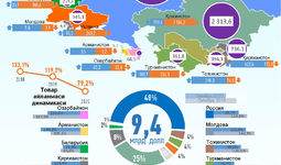 Инфографика: Ўзбекистоннинг 2020 йил январь-октябрь ойларида МДҲ давлатлари билан савдо алоқаси