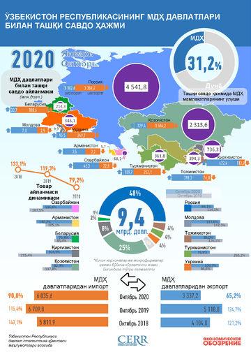 Infografika: O'zbekistonning 2020 yil yanvar-sentyabr oylarida MDH davlatlari bilan savdo aloqasi