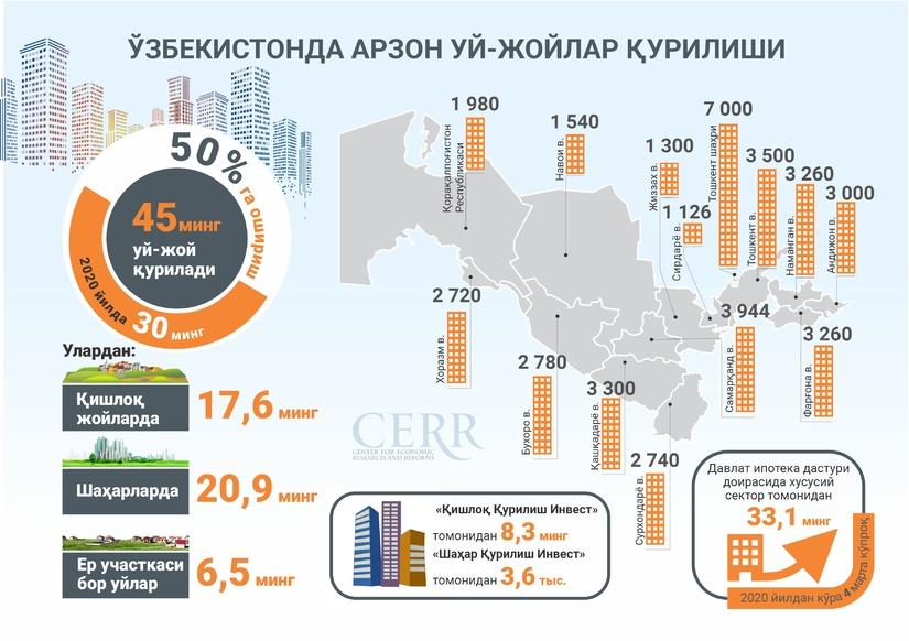 Infografika: O'zbekistonda arzon uy-joylar qurilishi