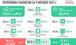 Развитие экономики Узбекистана в январе-сентябре 2021 г. (+инфографика)