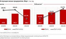 Малому бизнесу Узбекистана заёмные средства более доступны, чем казахстанским компаниям