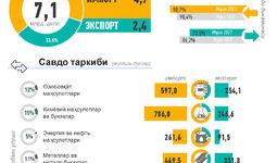 Инфографика: Ўзбекистоннинг 2021 йил январь-март ойи учун ташқи савдоси