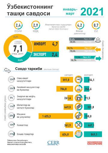 Infografika: O'zbekistonning 2021 yil yanvar-sentyabr oyi uchun tashqi savdosi