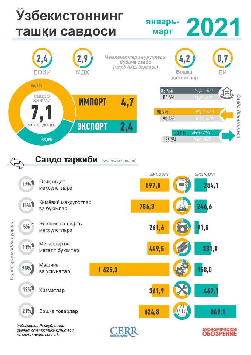 Infografika: O'zbekistonning 2021 yil yanvar-iyun oyi uchun tashqi savdosi