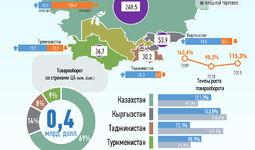 Инфографика: Торговля Узбекистана со странами Центральной Азии за январь 2021 года