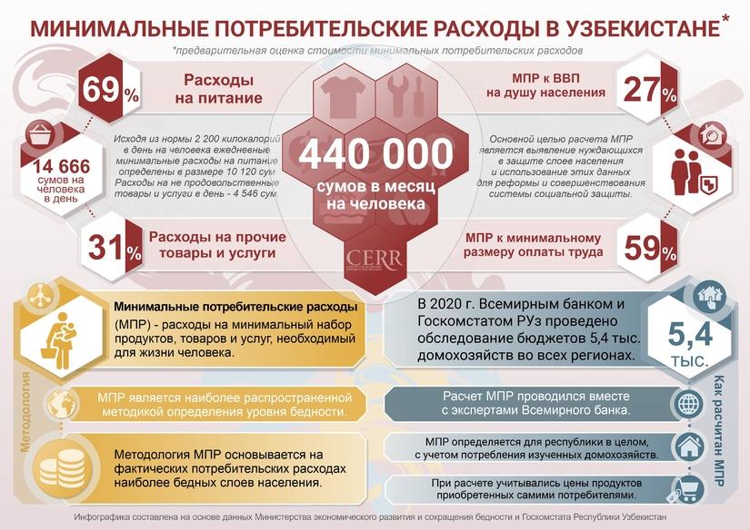 Инфографика: Минимальные потребительские расходы в Узбекистане