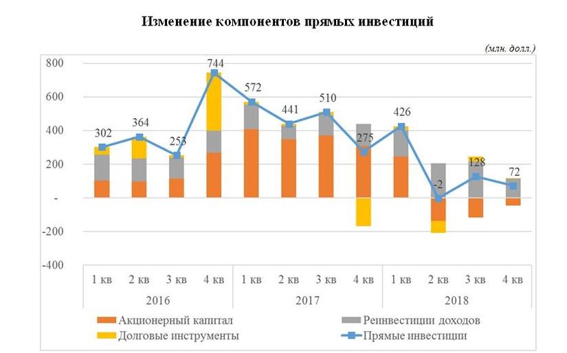 ЦБ объяснил, почему сократился приток прямых инвестиций в Узбекистан