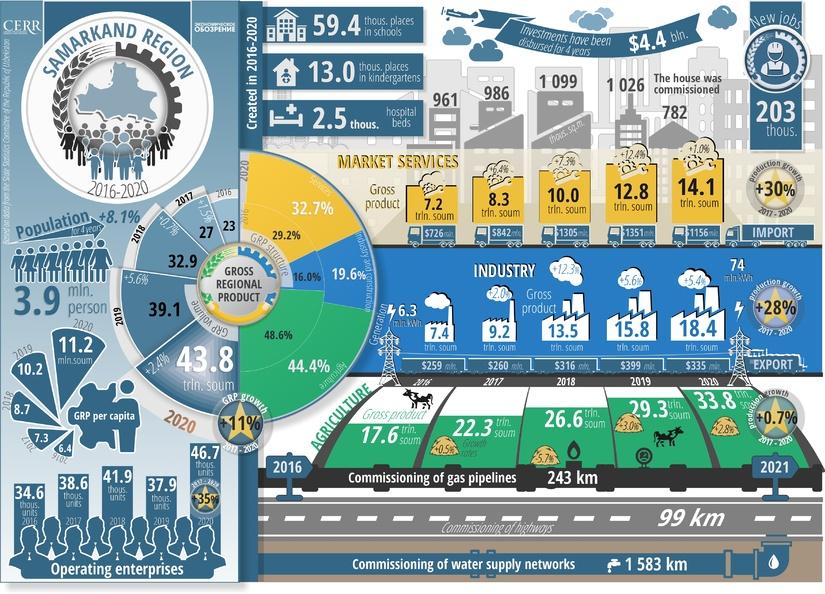 Infografika: Samarqand viloyatining besh yillik ijtimoiy-iqtisodiy rivojlanishi