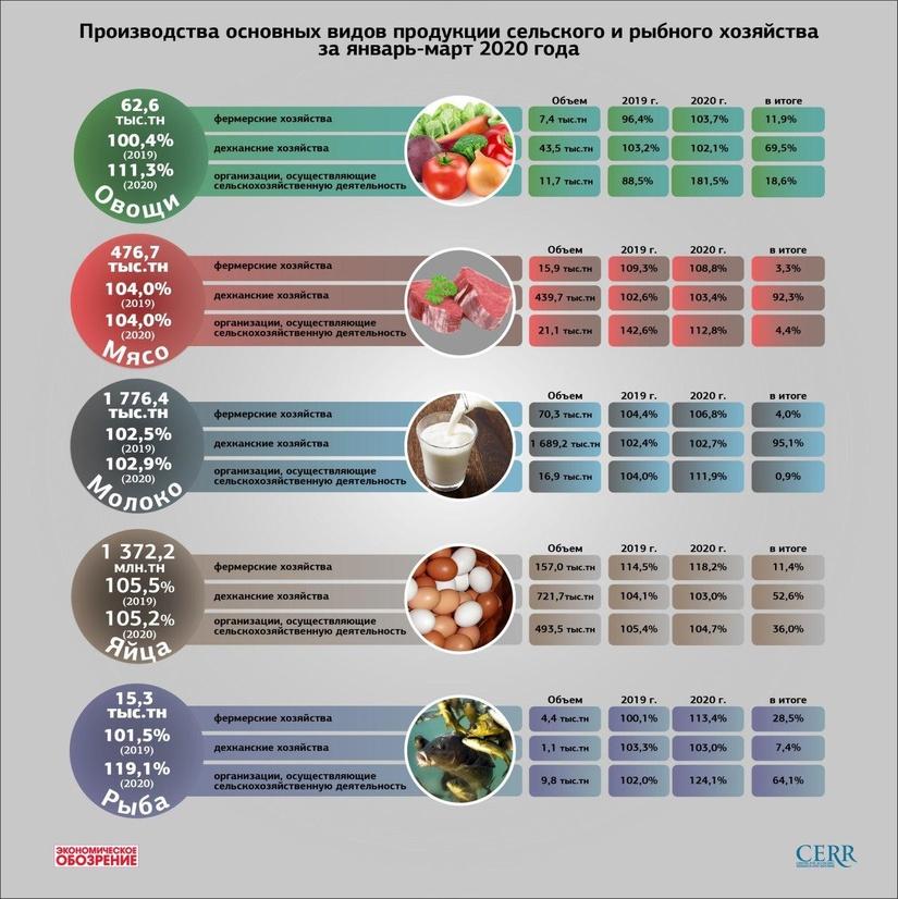 Инфографика: Производства основных видов продукции сельского и рыбного хозяйства за январь-март 2020 года